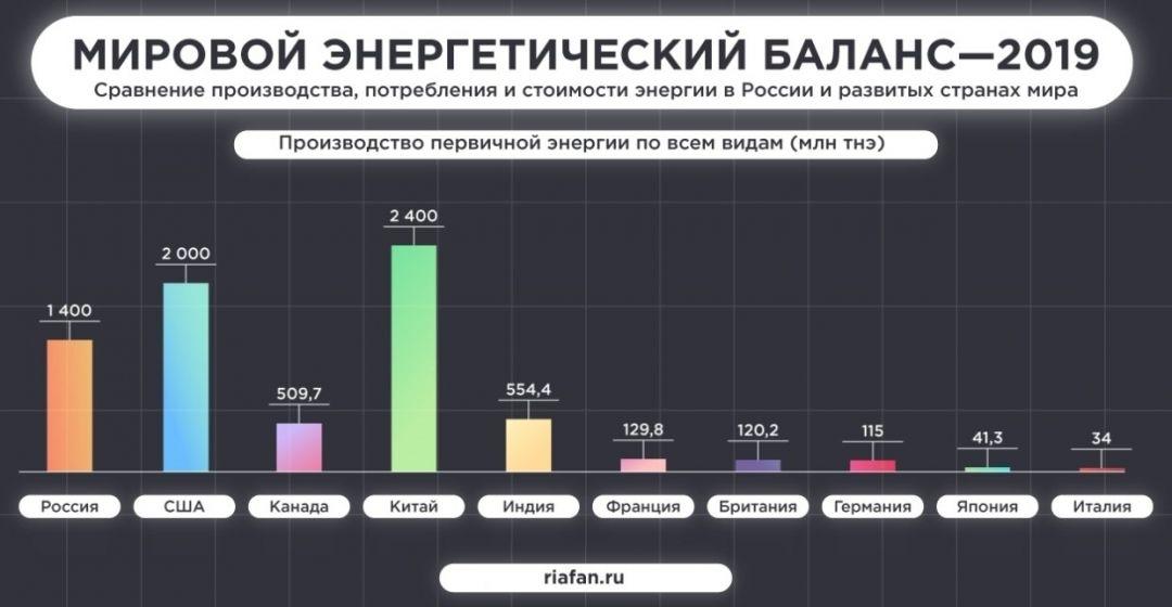 РФ обошла Америку и Китай по уровню развития энергетики