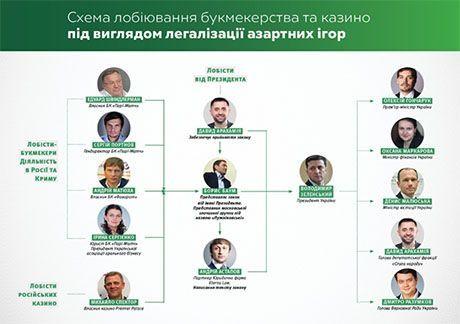 Общество: Легализацию игорного бизнеса в Украине координирует россиянин, связанный с «лужниковской» ОПГ — СМИ