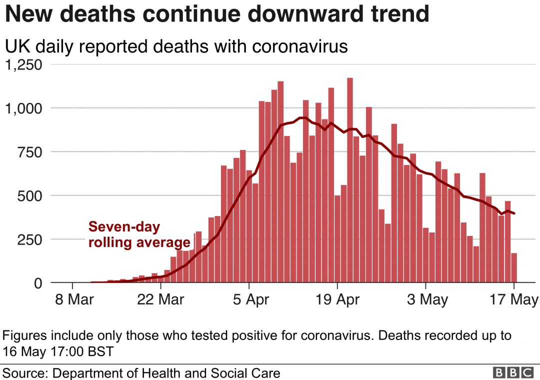 _112329358_uk_daily_deaths_with_ra_17may-nc.png